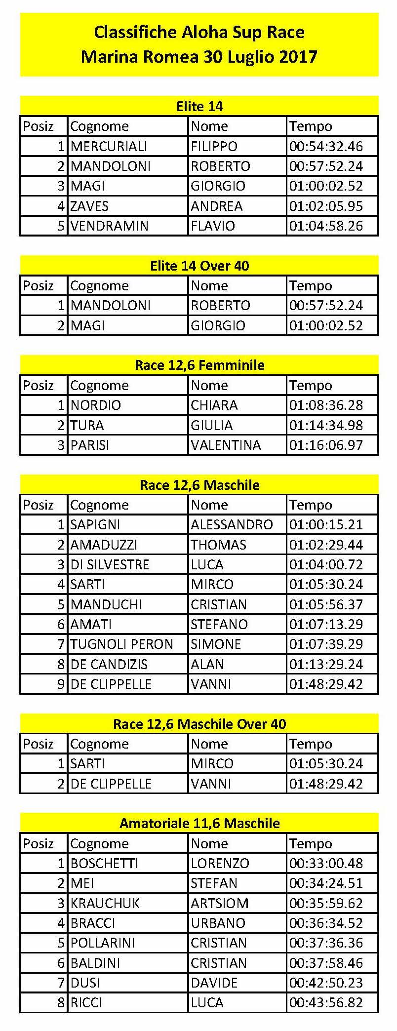 Classifiche-Aloha-Sup-Race-Marina-Romea-30-Luglio-2017_Page_1