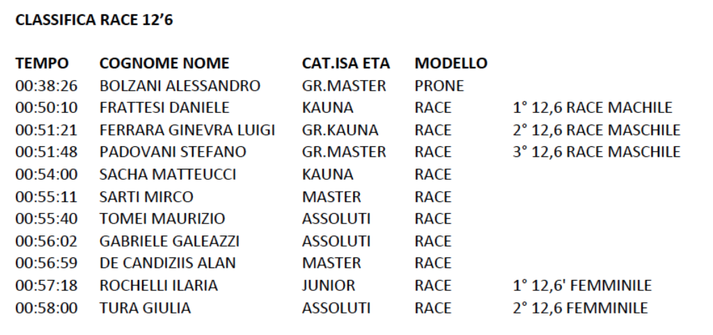 classifica-xmas-sup-cup-126-race