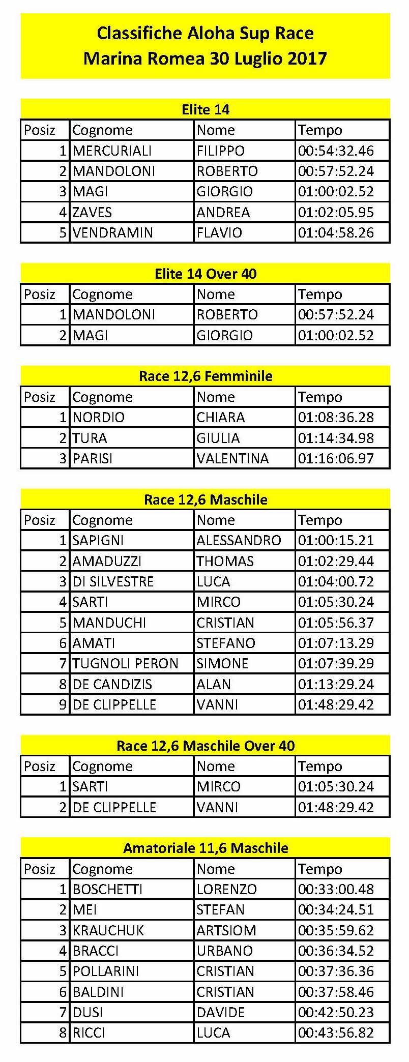 Classifiche-Aloha-Sup-Race-Marina-Romea-30-Luglio-2017_Page_1