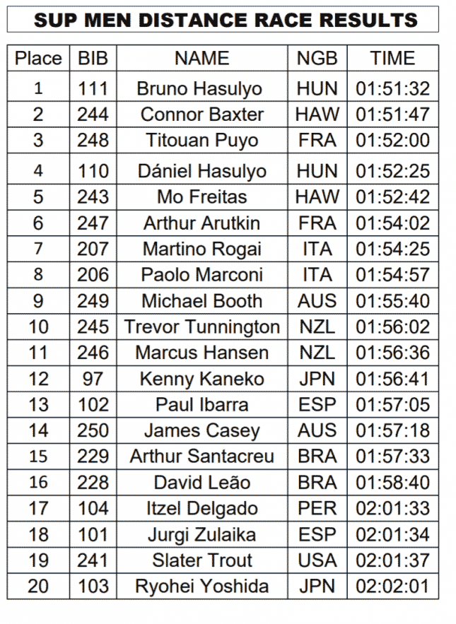 ISA-world-championship-stand-up-paddleboarding-denmark-mens-distance-results-645x883